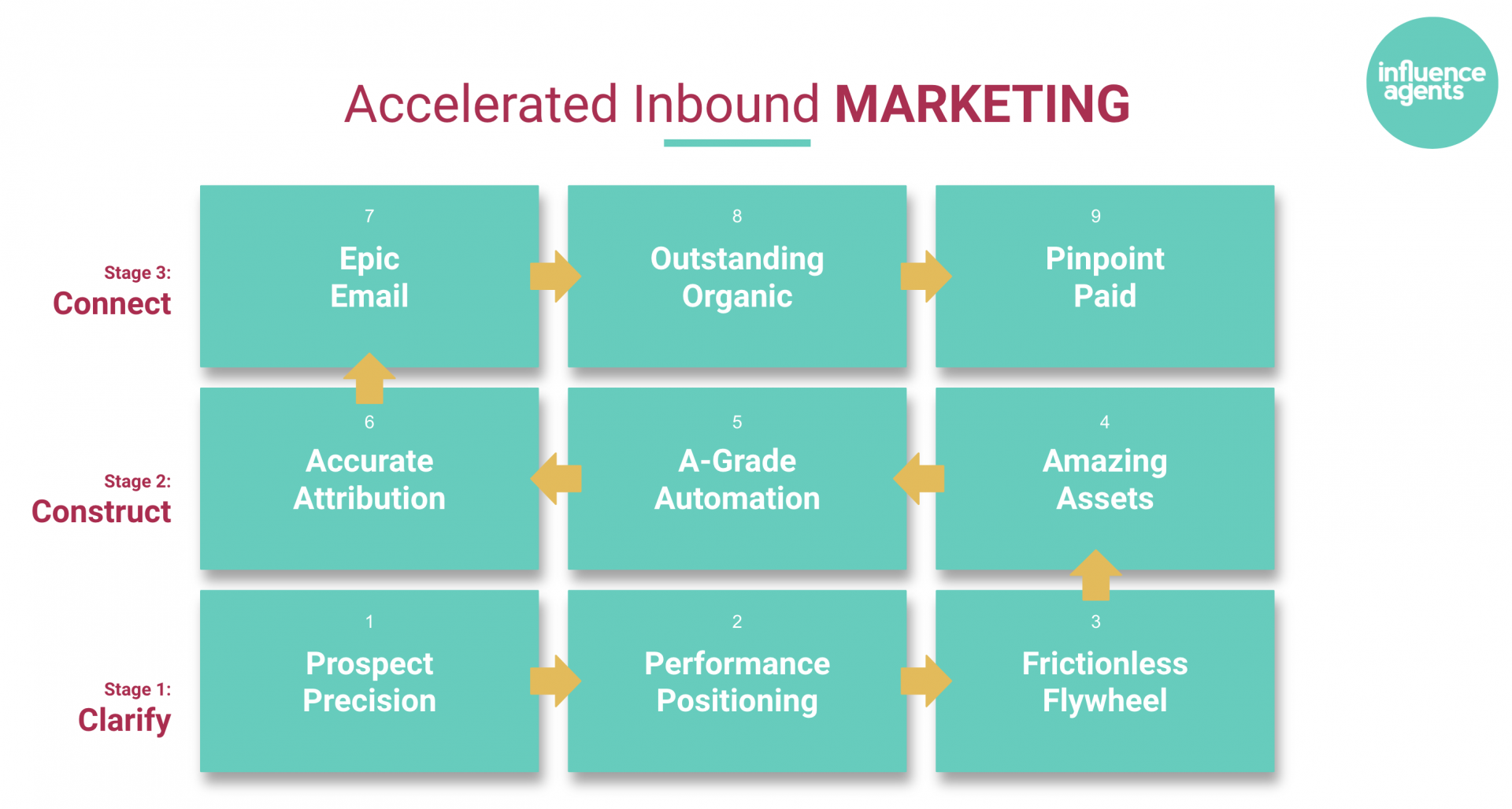 Accelerated Inbound Marketing - 9 box model
